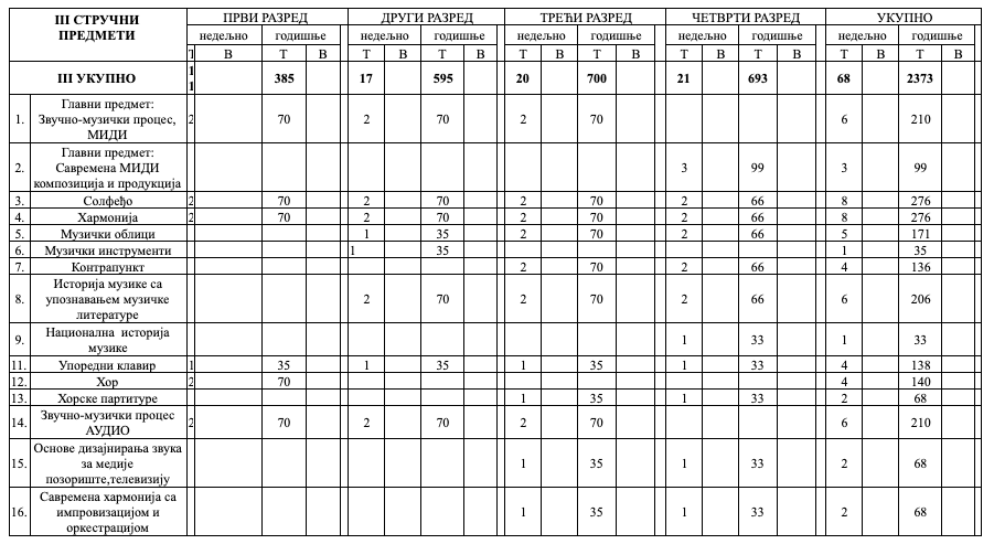OMP-strucno-teorijski-predmeti-tabela